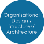 Organisational Design, Structures and Architecture